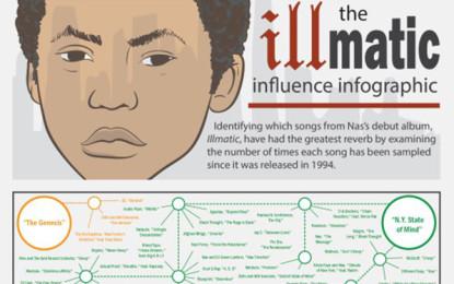 L'infografica di tutte le canzoni che hanno campionato Illmatic di Nas