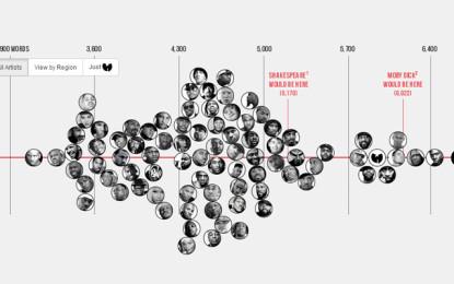 Chi sono i rapper dal vocabolario più variegato?
