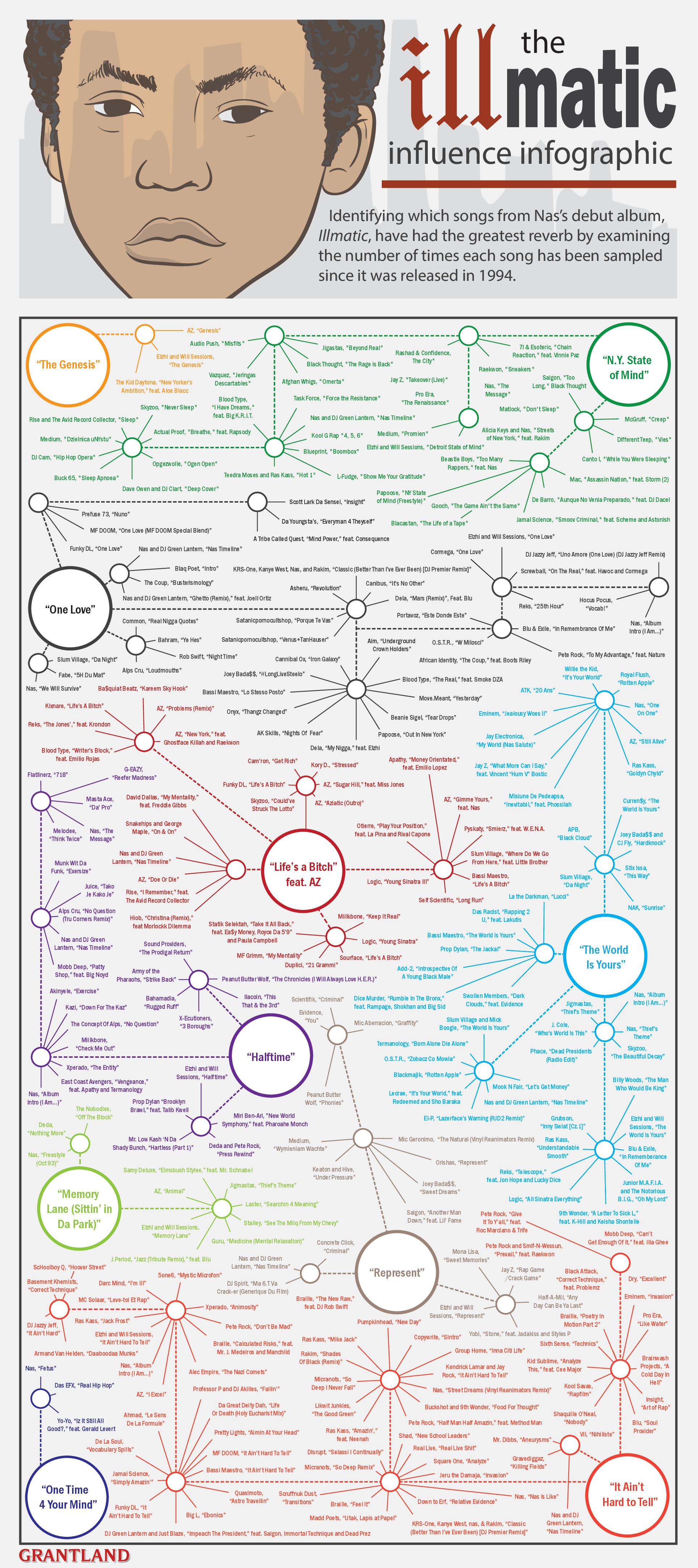 illmatic infografica hi res